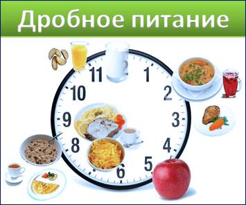 Дробное питание ускоряет метаболизм