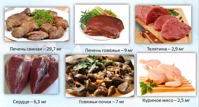Железо в мясных продуктах