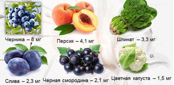 Железо в ягодах, фруктах, овощах