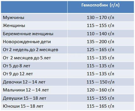 Нормы гемоглобина крови у мужчин, женщин и детей