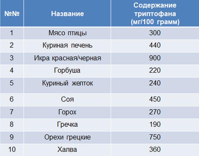 Таблица содержания триптофана в продуктах питания