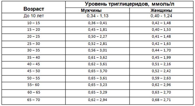 Уровень триглицеридов у мужчин и женщин (таблица)