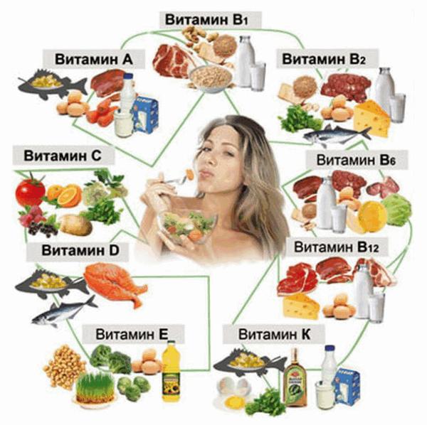 Хондропротекторы - витамины в продуктах