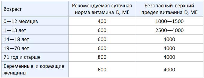 Таблица нормы витамина Д в организме человека